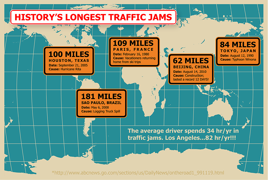 History's Longest Traffic Jams